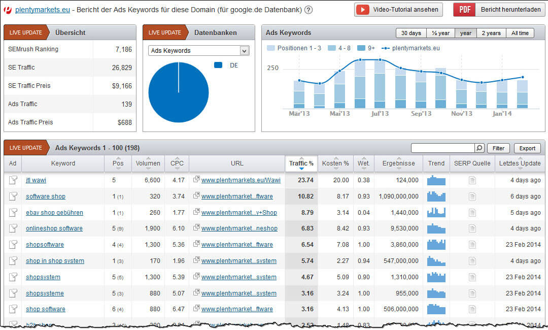 semrush-adwords-ads-positionen